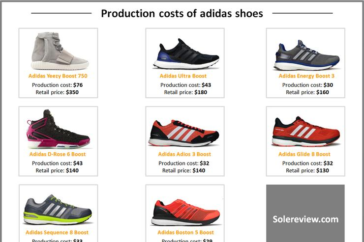 Shoes Material Vs The Retail Price
